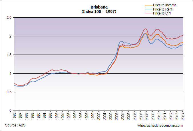 Brisbane Property Prices Graph
