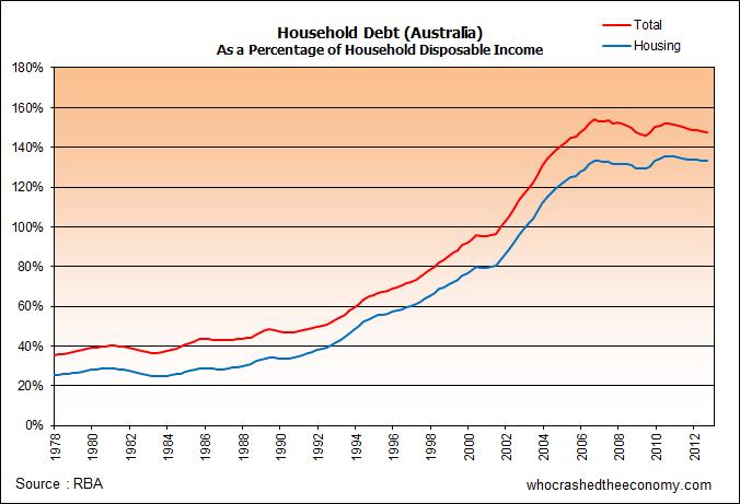 householddebtpercentagedisposableincome_australia_sep2012.png