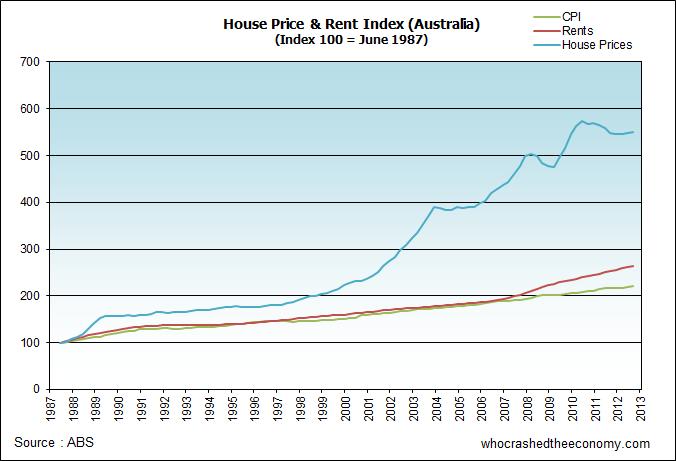 Australian House Price & Rent Index.