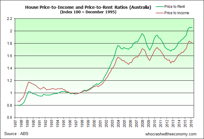 Investment Property Price To Rent Ratio