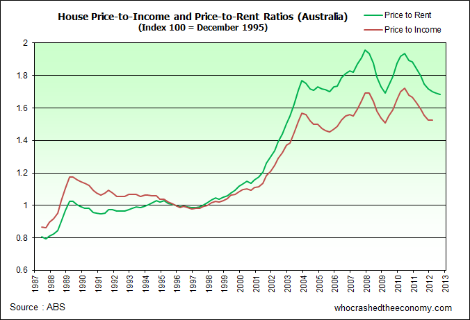 Price-to-Income and Price-to-Rent Ratios for Australian housing.