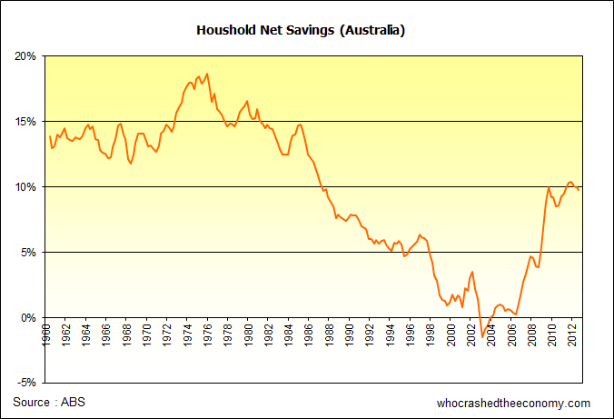 Net Savings Ratio - Australia