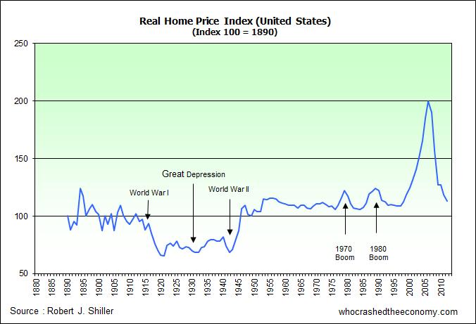 US Real Home Price Index, Robert J Shiller.
