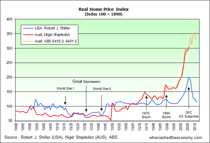 AUS & US Real Home Price Index