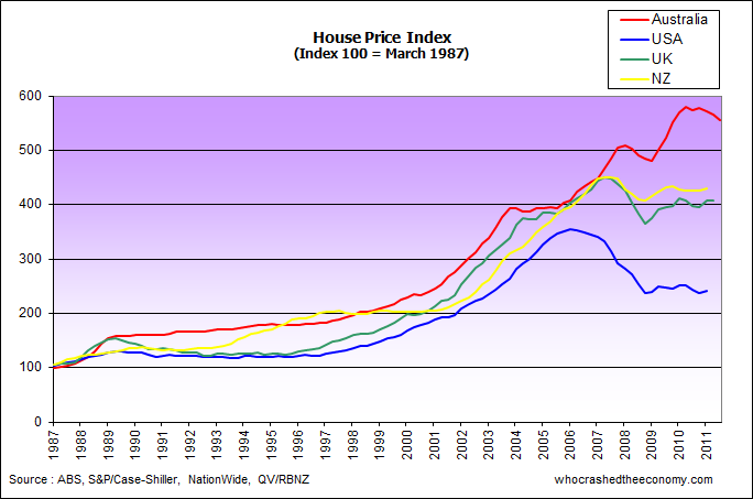 Graph Showing Rise In Property Prices In Sydney