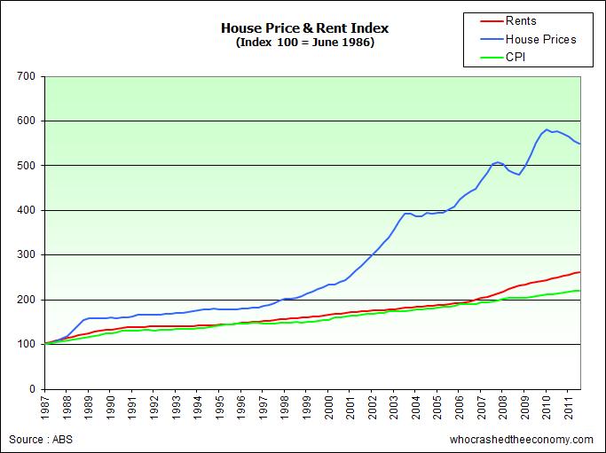 Australia Property Market Palce