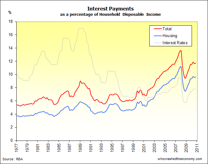 Australia : Interest payments to household disposable income